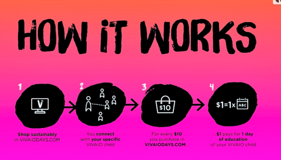 vivaiodays_howitworks_graphic